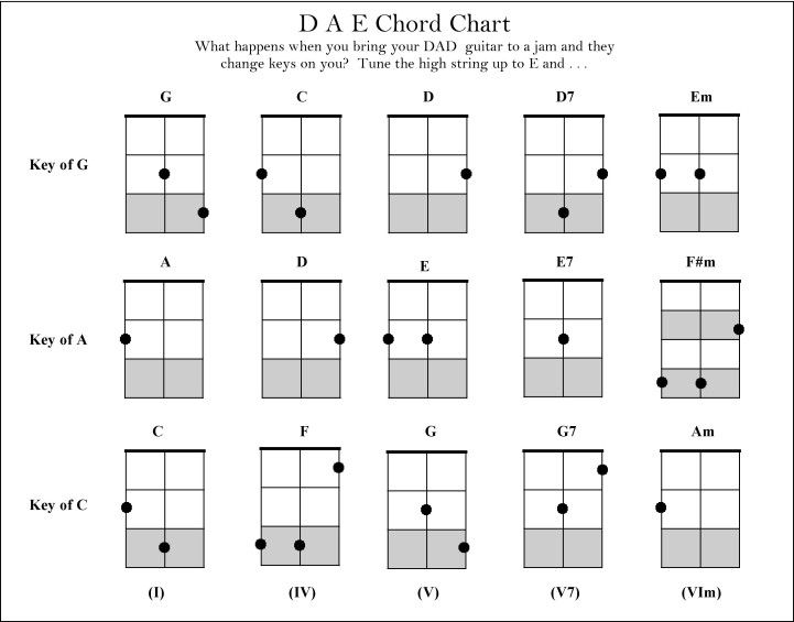 cigar box guitar gbd chord chart - Google Search Guitar - guitar chord chart