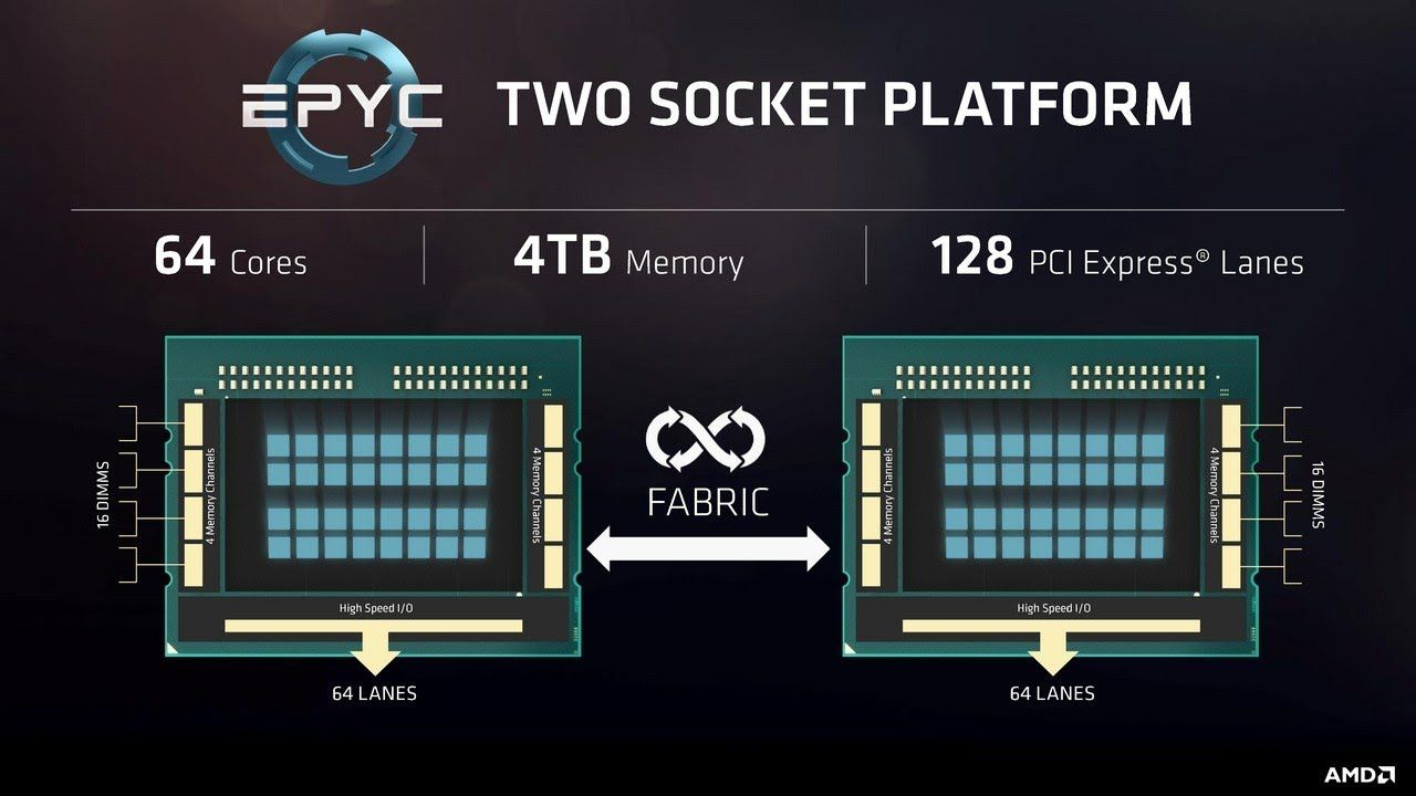 Threadripper 2 2990wx Update AMD Dual EPYC 64 Core 128