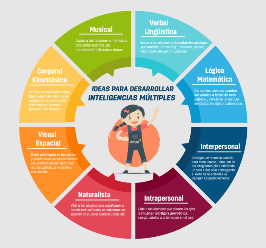 Ayuda Docente Guías Didácticas Para Inteligencias Múltiple Estrategias De Enseñanza Aprendizaje Estrategias De Enseñanza Teoría De Las Inteligencias Multiples
