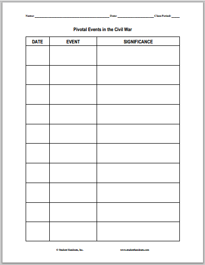 Chart Of Pivotal Events In The U S Civil War Blank Worksheet Is