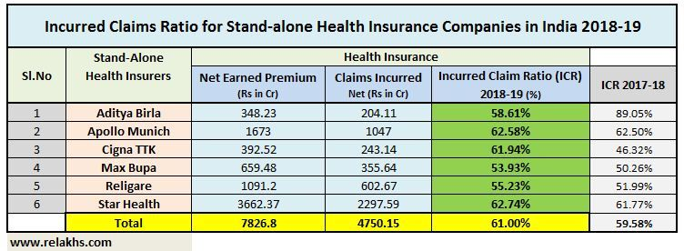 Best Health Insurance Companies Based On Claims Ratio Health Insurance Companies Best Health Insurance Health Insurance