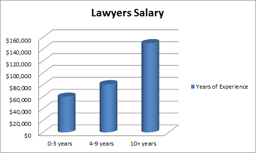 How Much Do Lawyers Make How Much Do Lawyers Make In 2013 Get