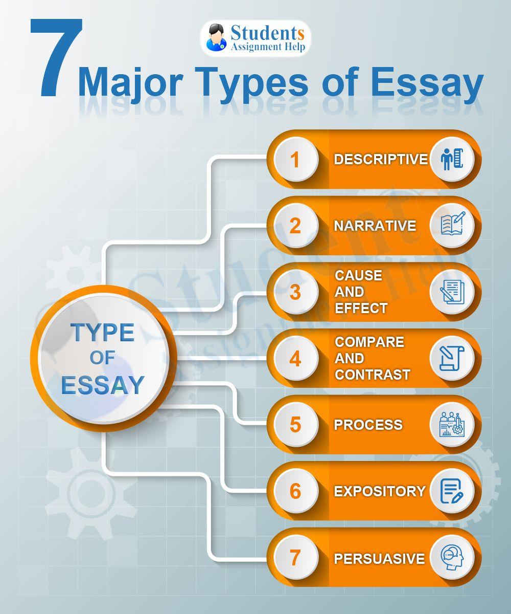 Types of high school essays