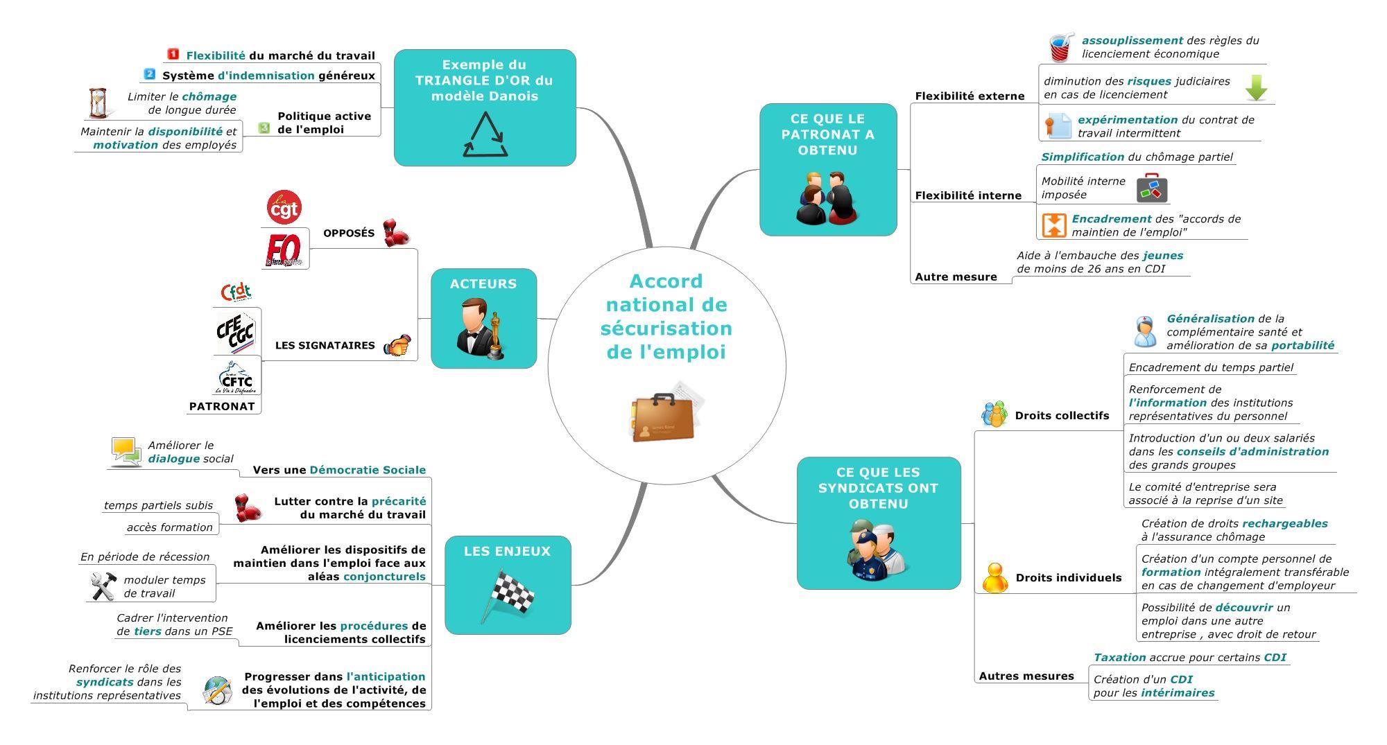 L Accord National De La Securisation De L Emploi Pour Consulter La Map Heuristique Carte Heuristique Carte Mentale