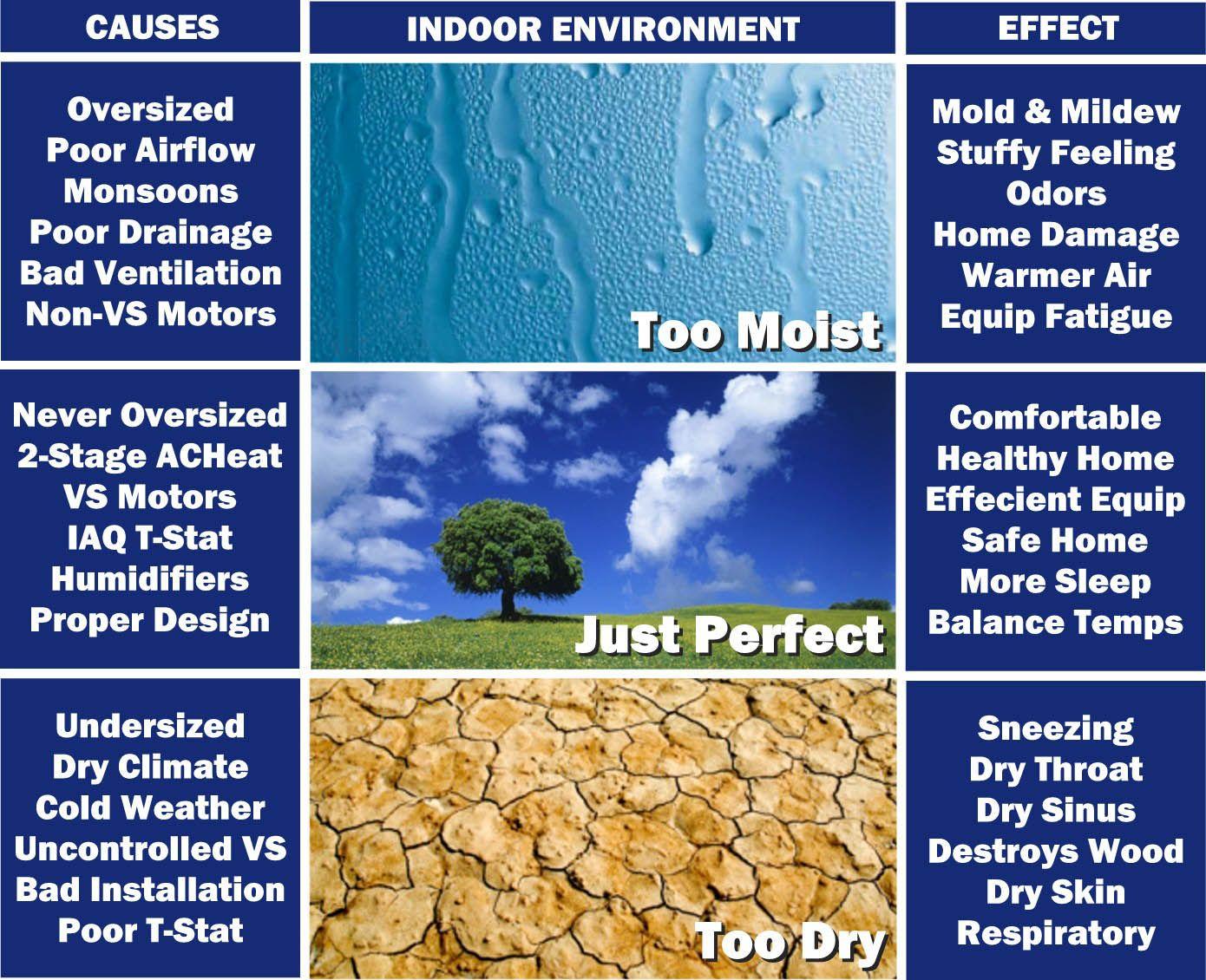 Indoor Air Pollution Indoor Air Quality Solutions In Phoenix Tucson Scottsdale Az Www Indoor Air Pollution Air Quality Indoor Air