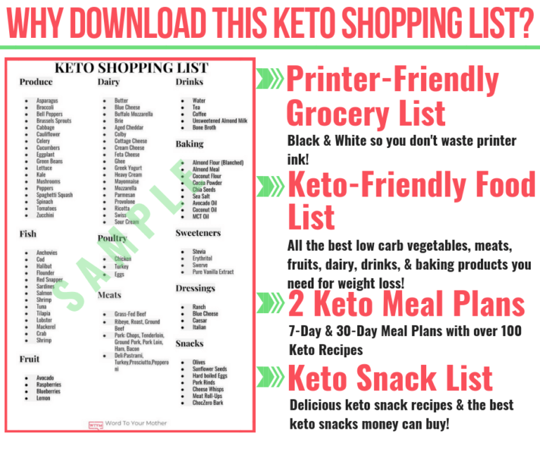 keto diet shopping list and meal plan
