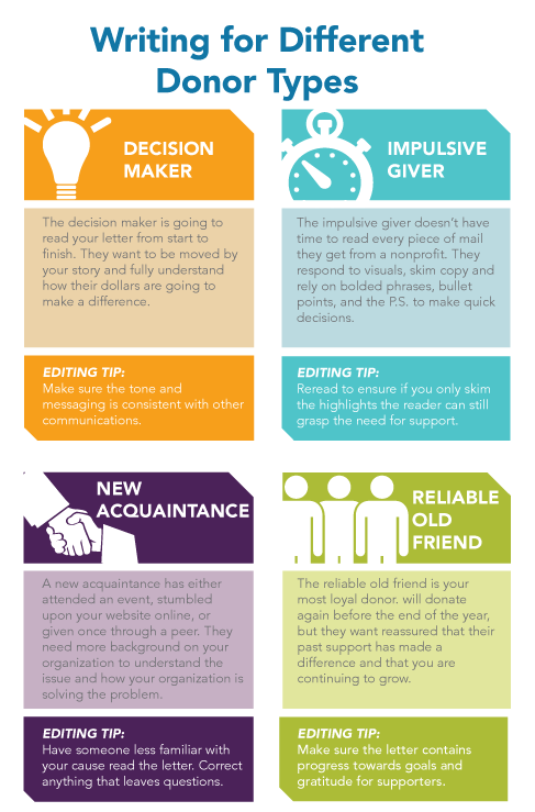 Writing for Different Donor Types   Development   Pinterest ...