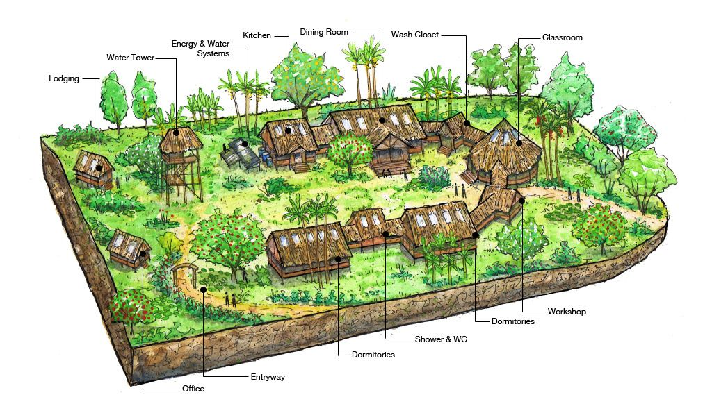 The Chaikuni Institute · Permaculture DesignHomesteadFarmsGardenGoogle ...