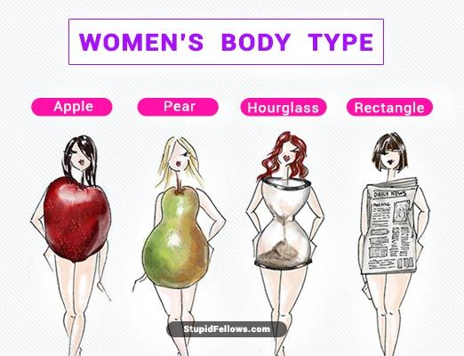 Pin by stupidfellow on women body type in 2019 | Types of