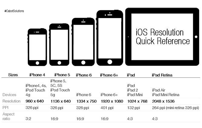 Ios Screen Size Comparsion Iphone Screen Size Web Design Resources Image Sheet