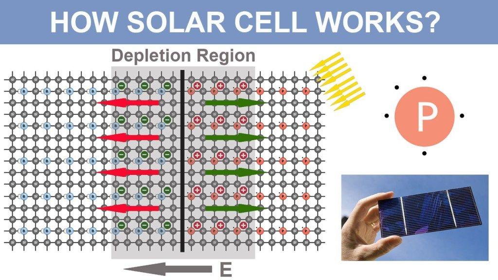 How Solar Cell Works Solar Best Solar Panels Solar Energy System