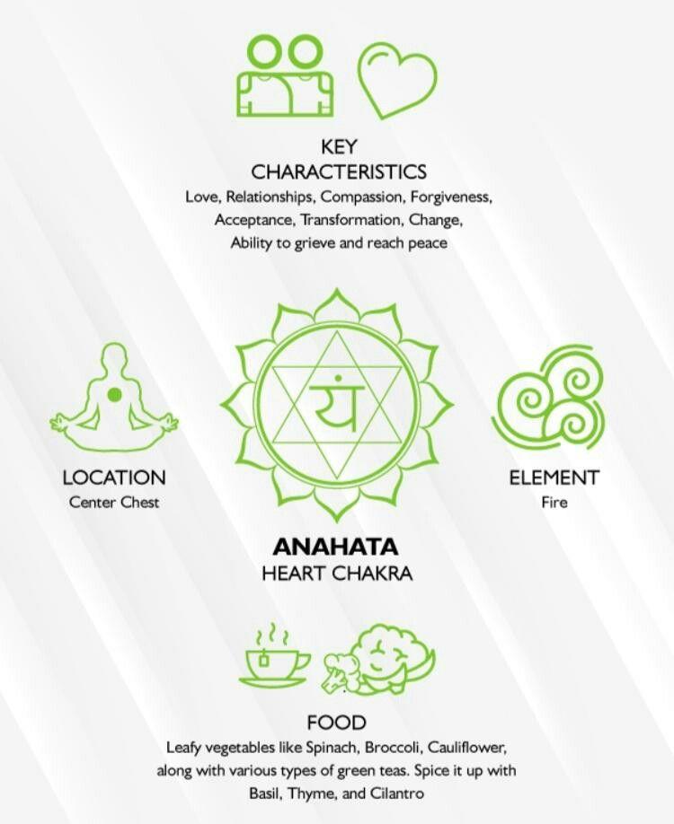 21+ Where is anahata chakra located ideas