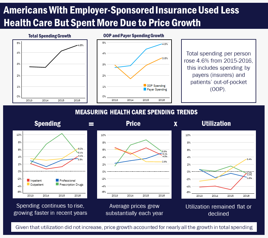In The U S Spend More Get Less Health Care The Latest Hcci