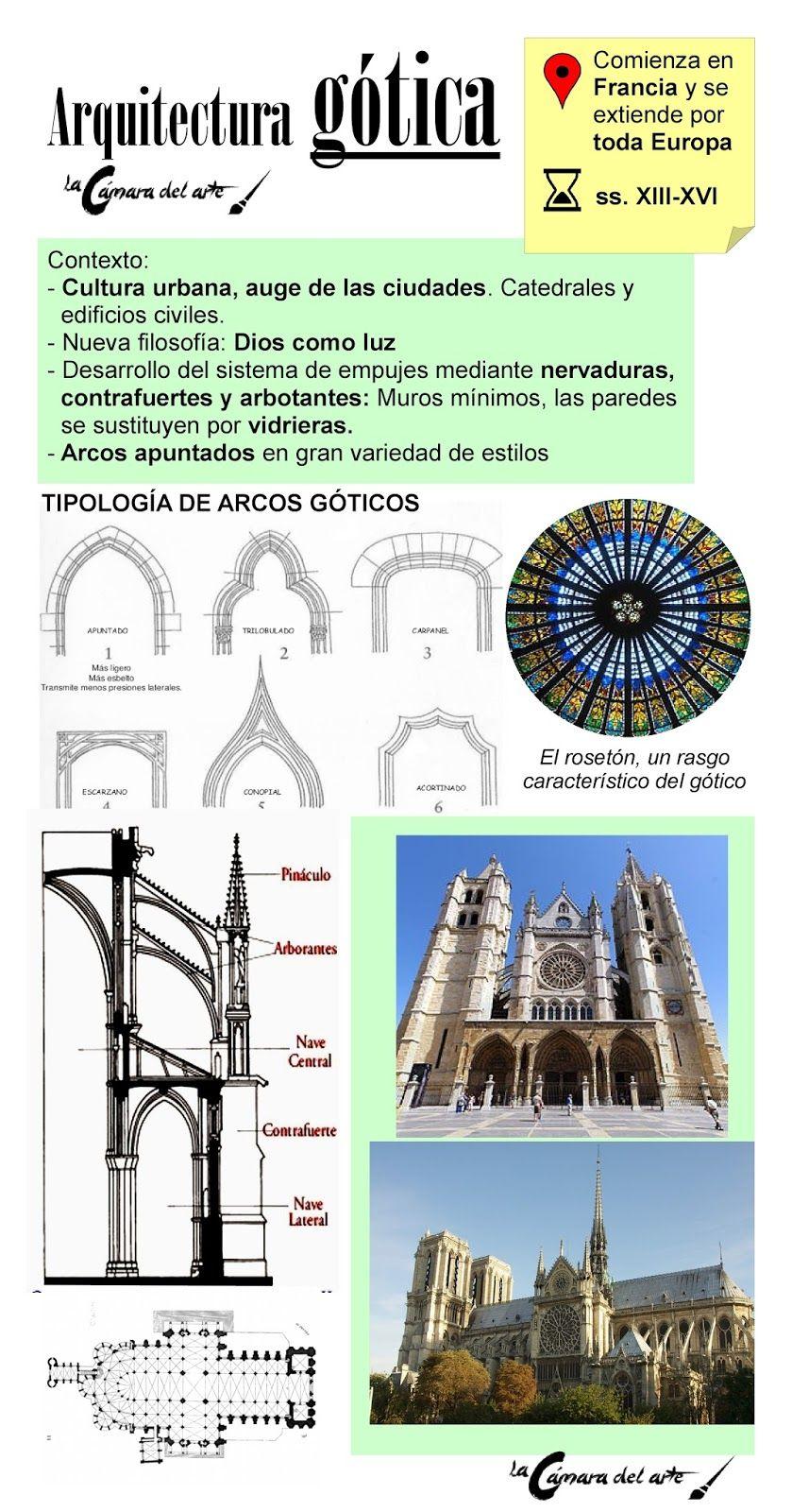La Arquitectura Gótica Arquitectura Gotica Arquitectura Clases De Historia Del Arte