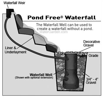 Tips for building disappearing waterfalls fountains from for Garden pond do you need a pump