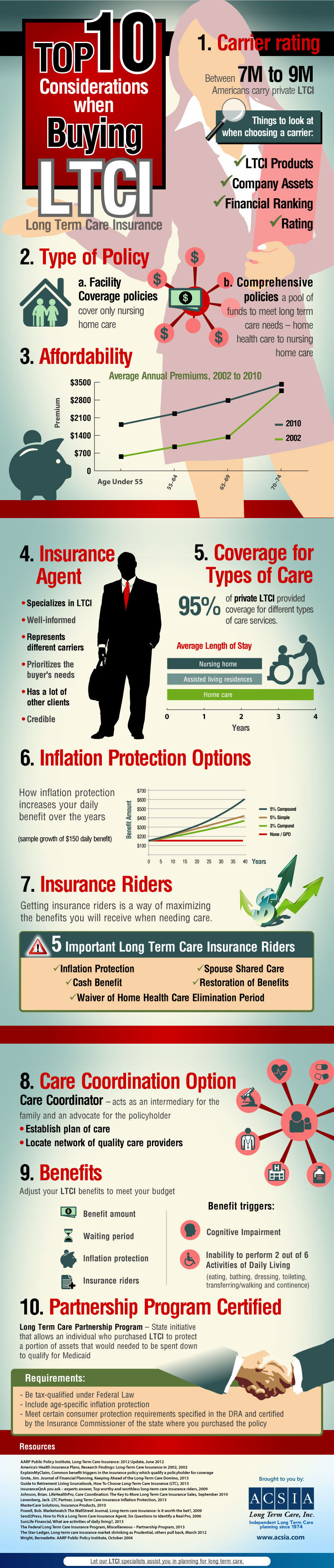 Buying long term care insurance consider these things