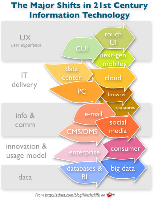 The Big Five It Trends Of The Next Half Decade Mobile Social Cloud Consumerization And Big Data Zdnet Big Data Information Technology Infographic Marketing