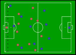 قانون كرة القدم قوانين كرة القدم ما قوانين كرة القدم قوانين كرة القدم الجديدة قوانين لعبة كرة القدم كرة القدم اهداف كرة الق Offside Rule Football Soccer Soccer
