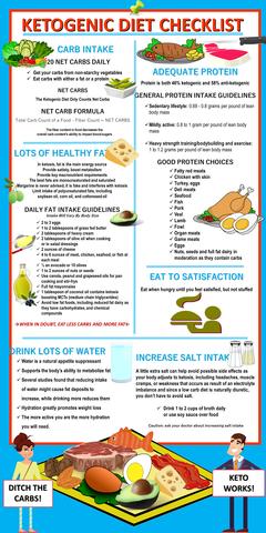Ketogenic Low Carb Diet EBOOK – Zurchy