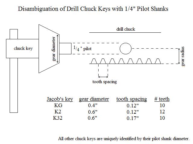 Drill Chuck Key Sizing Drill Chucks Drill Chucks