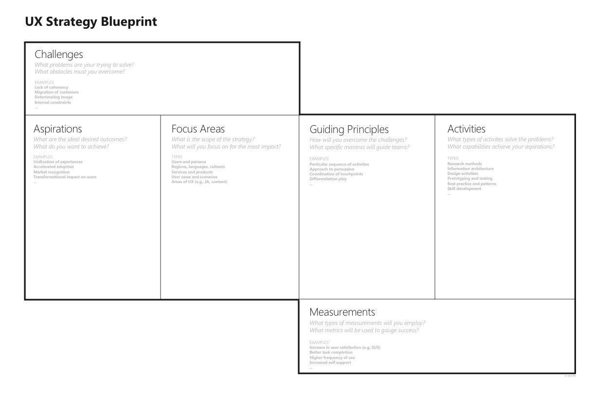 The ux strategy blueprint is a simple tool to help you define a ux the ux strategy blueprint is a simple tool to help you define a ux strategy try it out keep in mind that strategy is hierarchical malvernweather Images