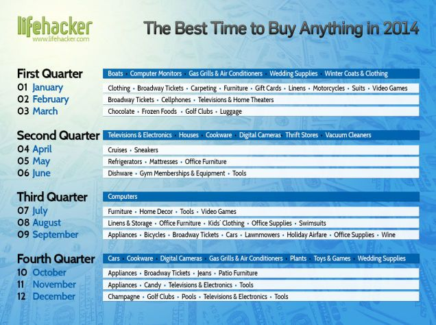 The Best Time To Buy Anything During The Year Life Hacks Life