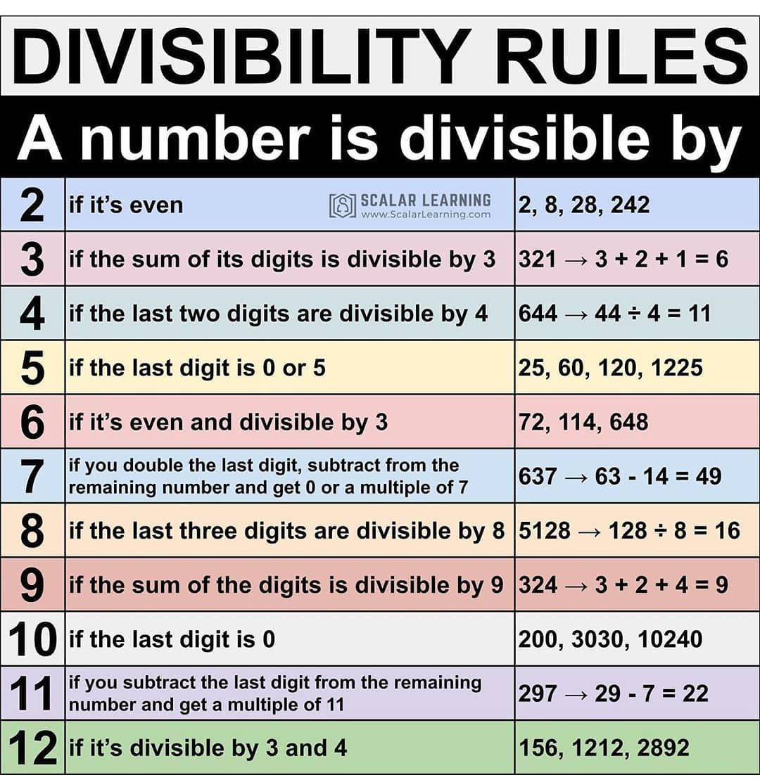 Ollow Physics0403 Physics0403 Physics Neiltyson Theoreticalphysics Engineering Engineer Engine Divisibility Rules Math Strategies Learning Math