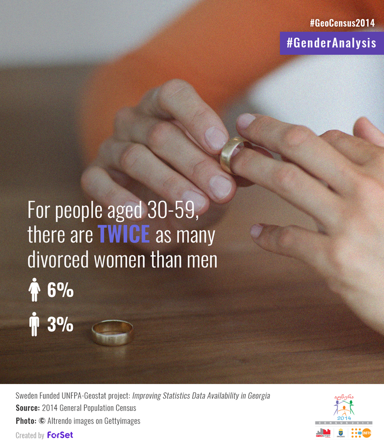 For people aged 3059, there are twice as many divorced