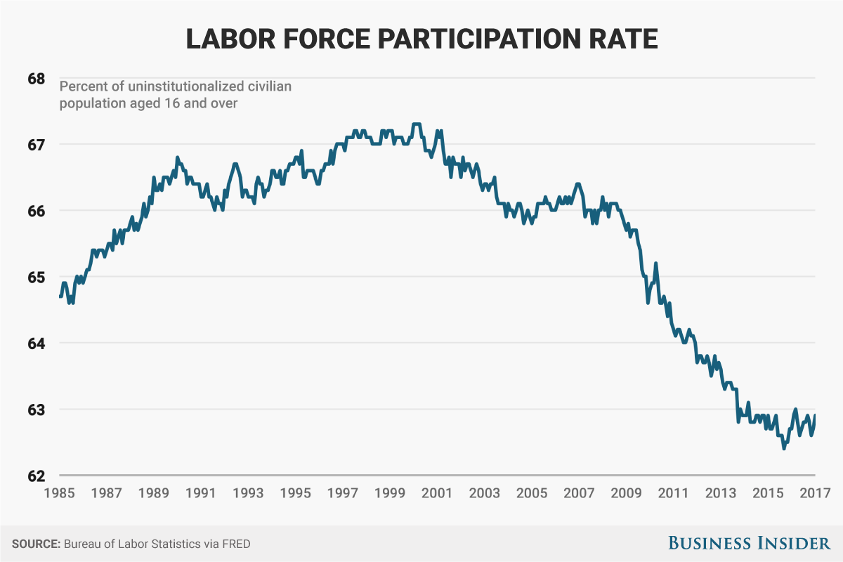 Image Result For Labor Force Participation Rate 2017 Forced Labor Business Insider Participation