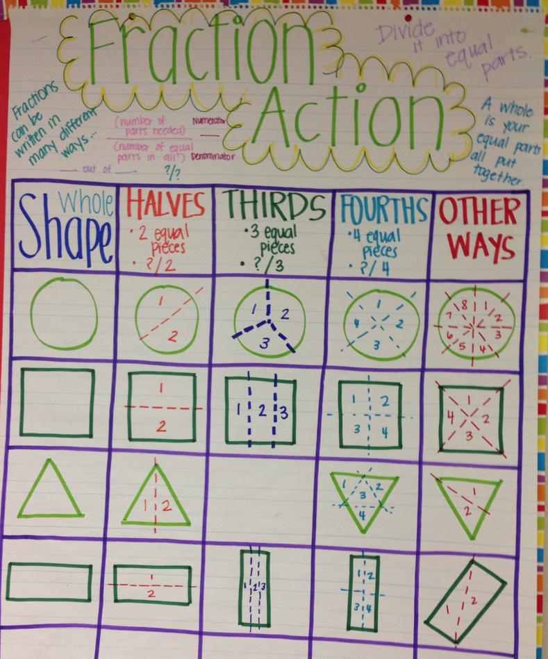 fraction shapes anchor chart dead pin math pinterest