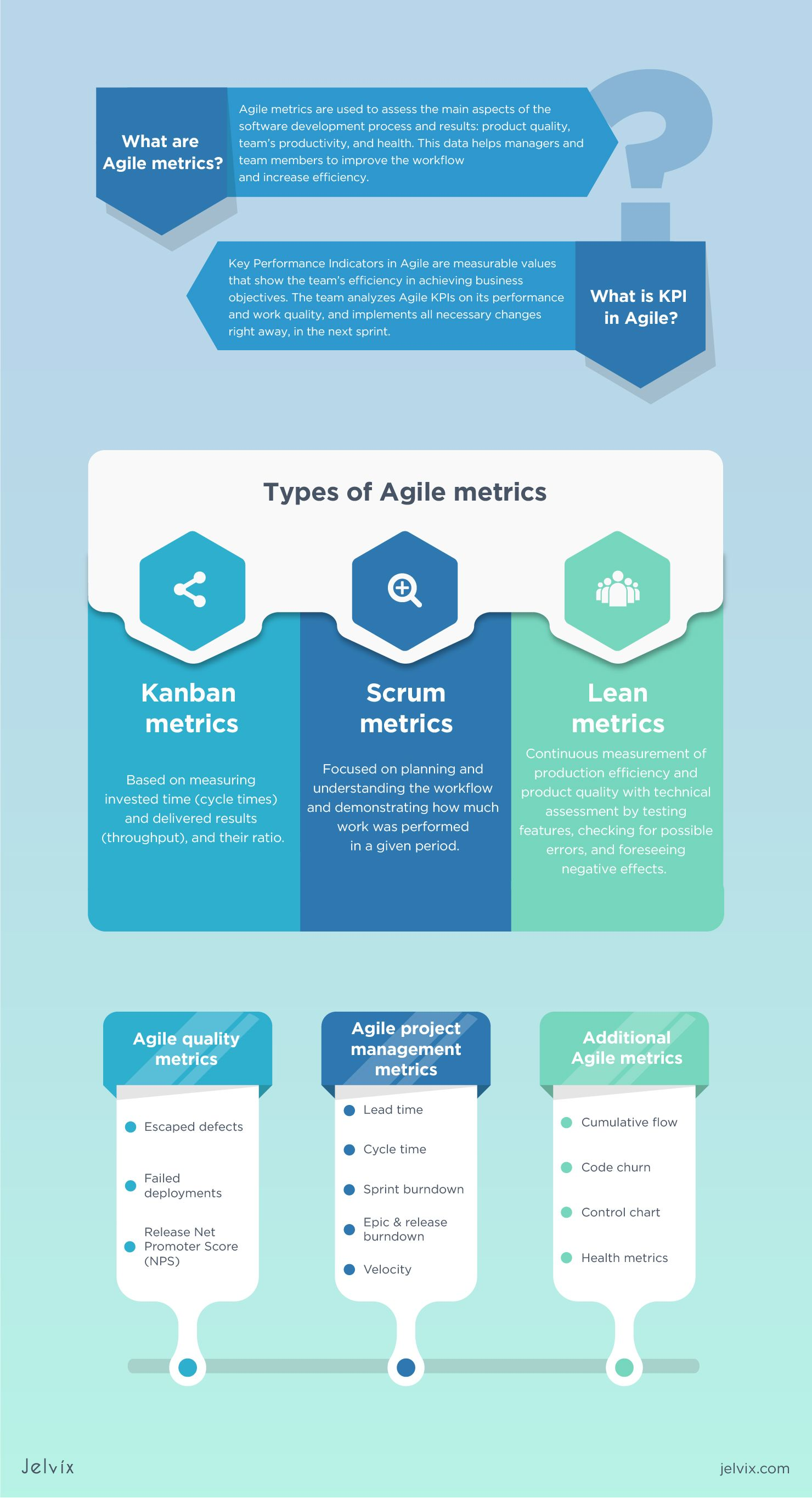 Our Experience Of Using Most Common Agile Metrics Agile Project Management Software Development Agile Project Management Templates