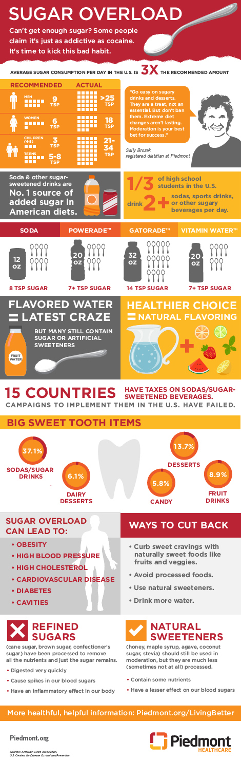 Piedmont Healthcare Piedmont Living Better Infographic Sugar Overload Health And Nutrition Healthy Choices Health And Wellness