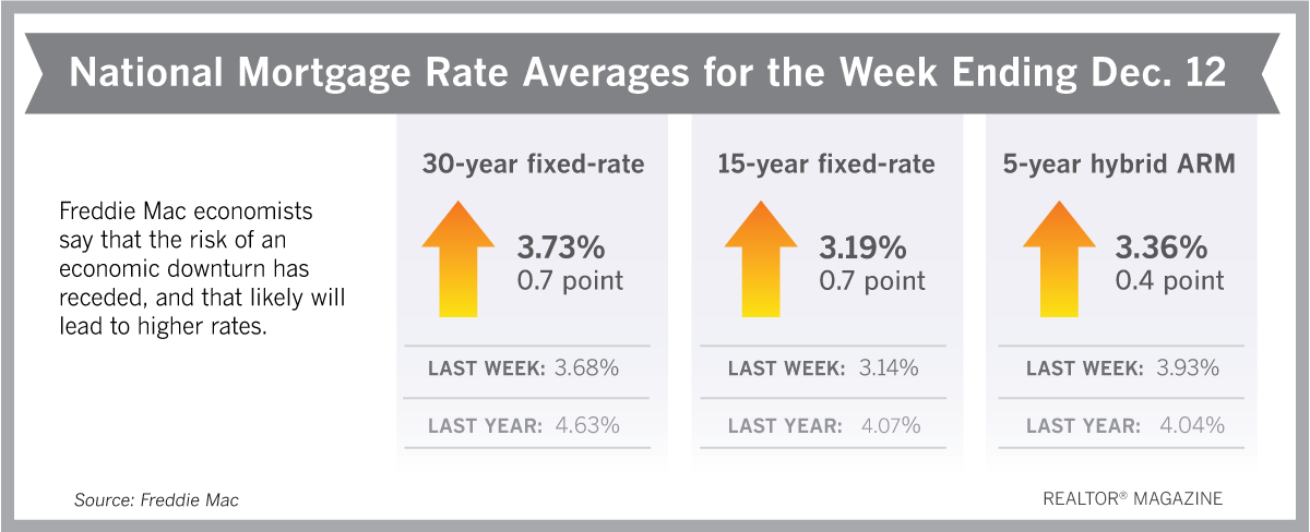 Mortgage Rate Trends 2020.Mortgage Rates Could Trend Upward Through 2020