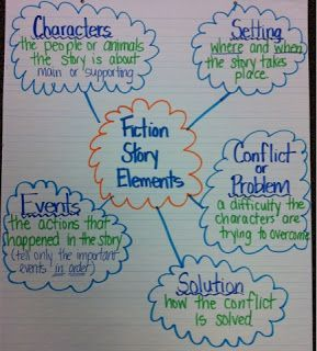 Fiction story elements anchor chart also reading in the upper grades rh pinterest
