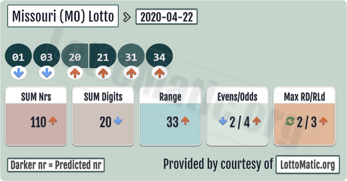 Missouri (MO) lottery results › 20200422 in 2020