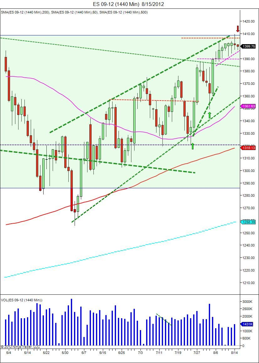Futures Market Testing Support Http Www Moneymakeredge Com Blog Market Could Continue From Here There Is A Flag Pattern Appearin Stock Market Trading Courses