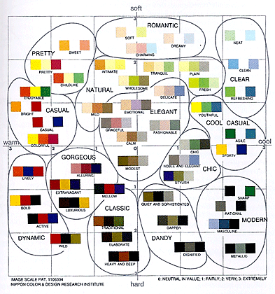 Nippon Color And Design Research Institute Color Image Scale The