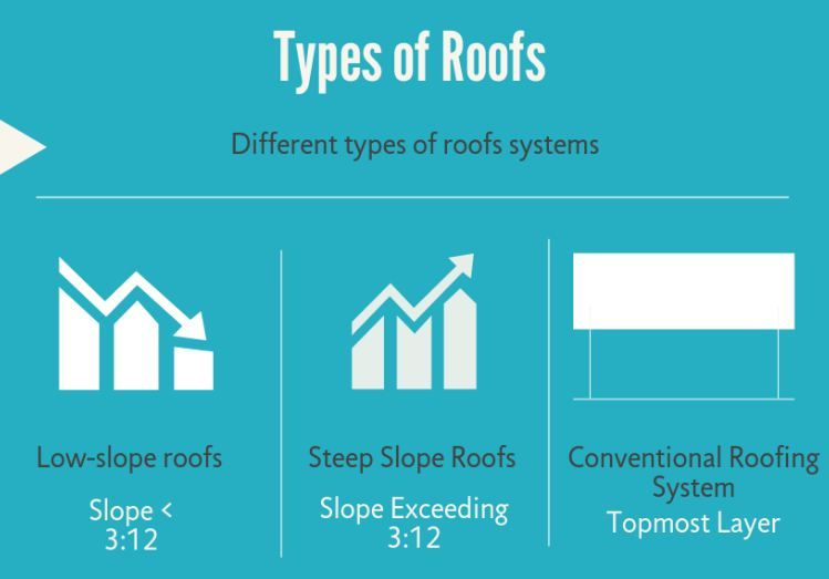 Different types of roof systems depending on the slope of roof