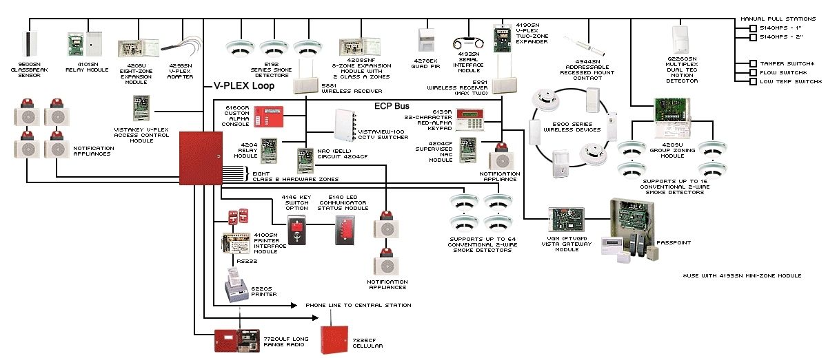 Fire Alarm Wiring Diagram Pdf Wiring Diagram And Schematic Diagram Images Fire Alarm System Alarm System Arduino Lcd