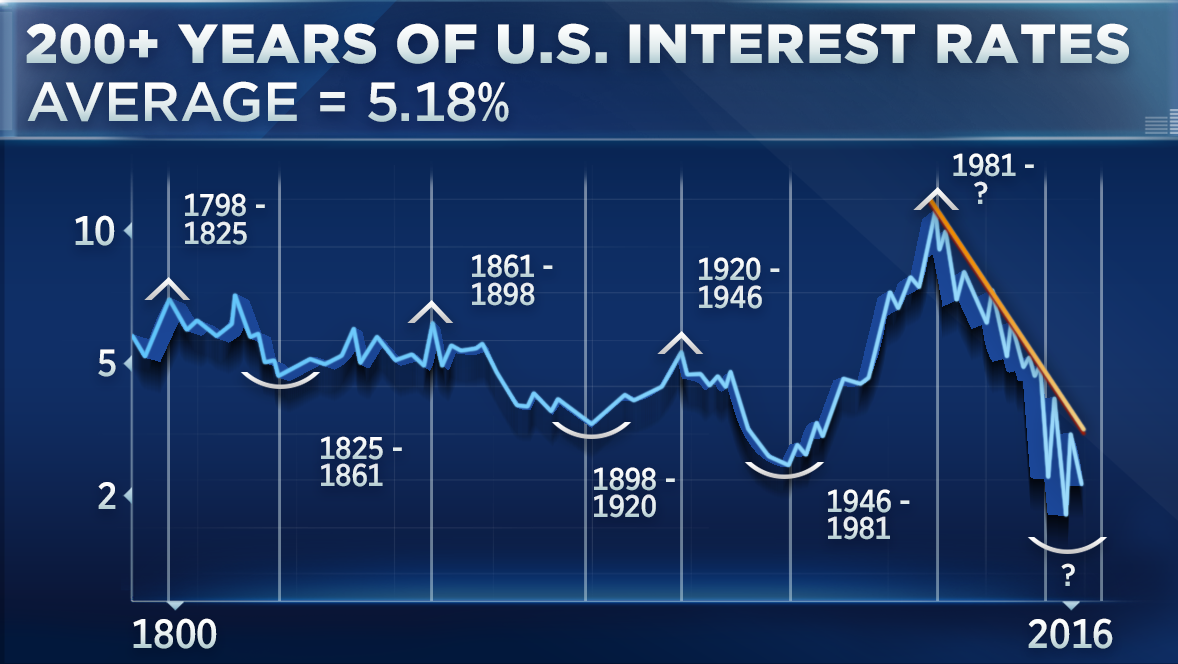 200 Years Of Us Interest Rates In One Chart Interest Rates Mortgage Rates Rate