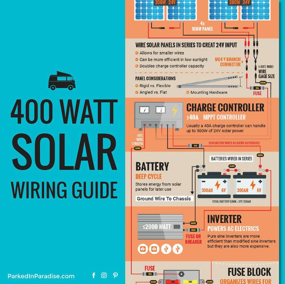 This 400 Watt Solar Panel Setup For A Van Gives A