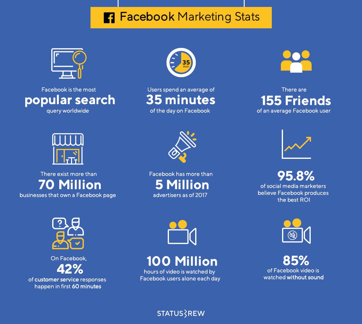 100 Social Media Statistics 2019 Infographic Pdf Statusb Social Media Marketing Infographic Social Media Statistics Social Media Infographic Statistics
