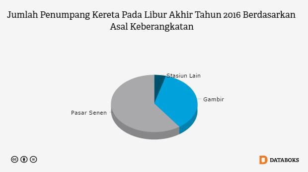 Berapa Penumpang Kereta Api Di Indonesia Databoks Kereta Api Indonesia