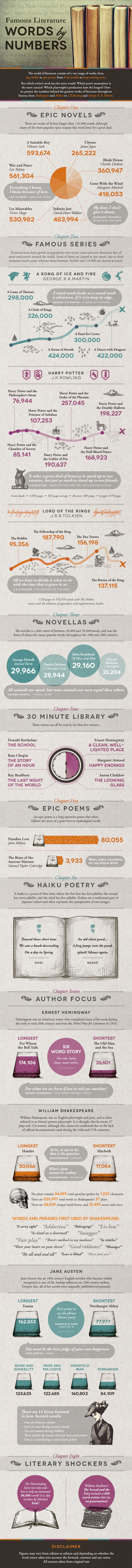 Famous Literature Words by Numbers #infographic