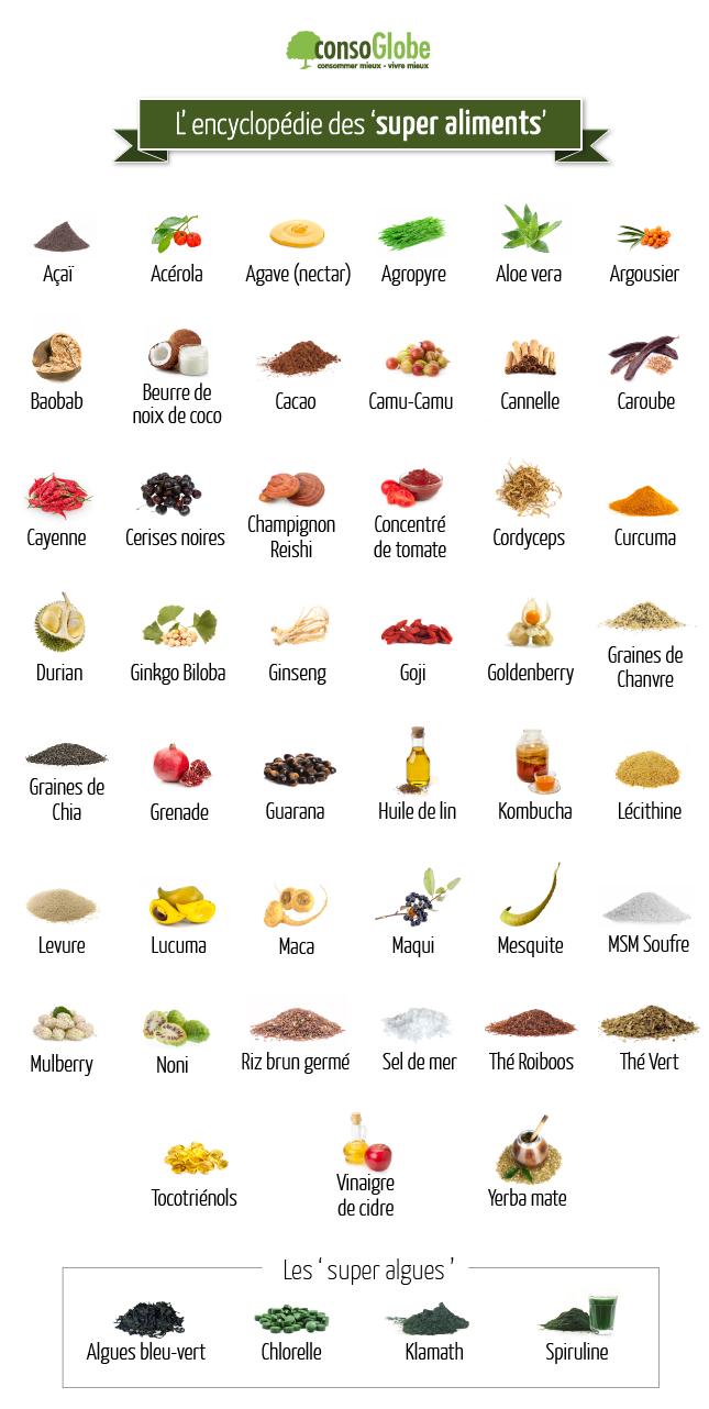 Aliment Pour Le Diab Te Les Super Aliments Super Aliments Et Valeur Nutritionnelle