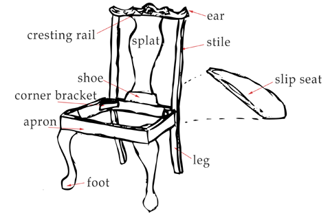 identify parts of a chair  Furniture Anatomy  Chair