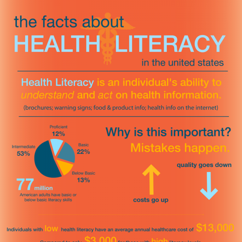 low health literacy Health literacy is important for everyone because, at some point in our lives, we all need to be able to find, understand, and use health information and services taking care of our health is part of everyday life, not just when we visit a doctor, clinic, or hospital health literacy can help us.
