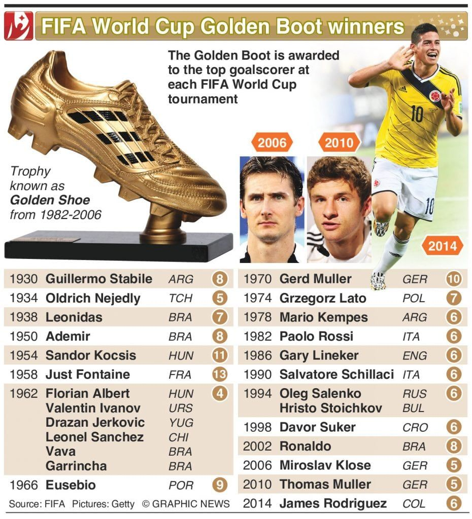 Top Golden Boot Winners List World Cup World Cup Winners Fifa World Cup