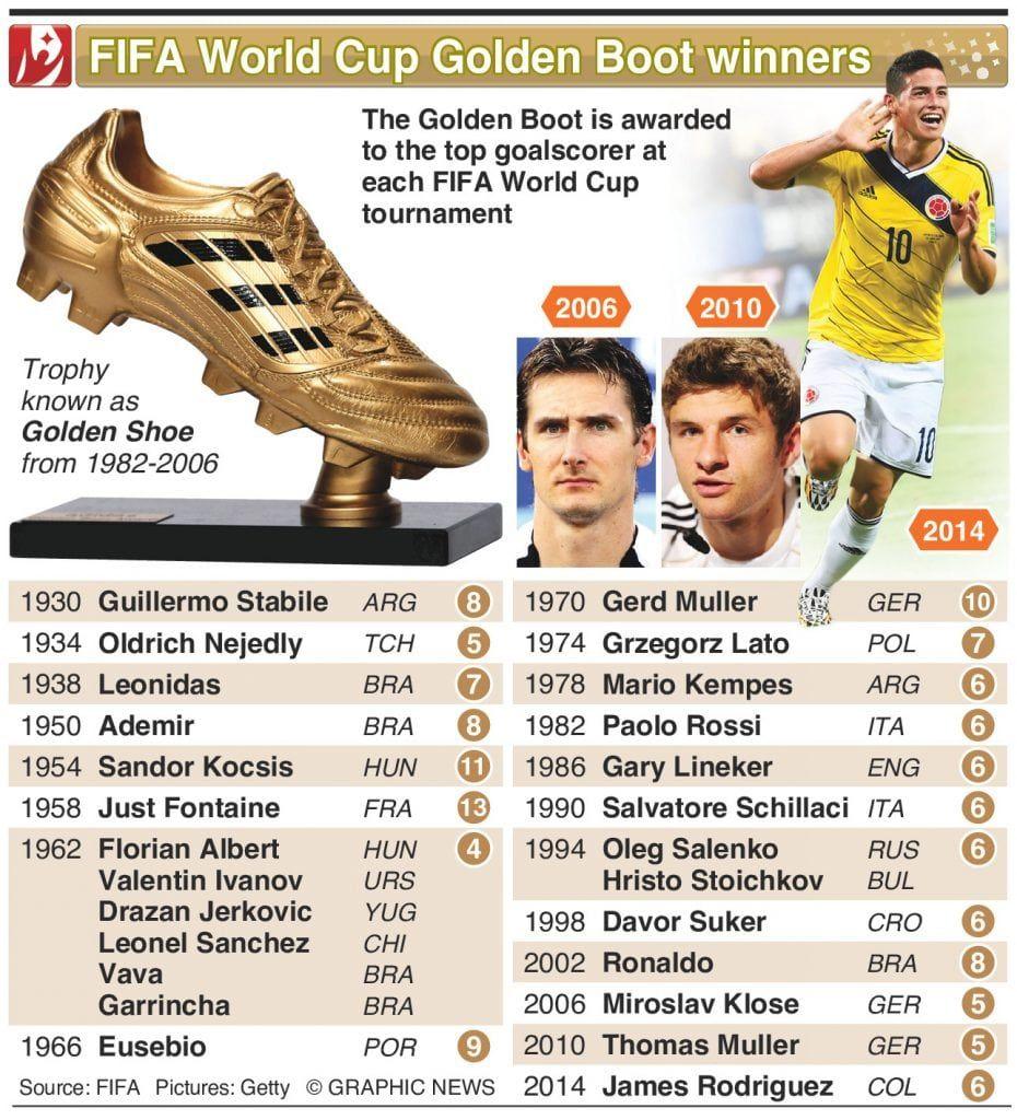 Top Golden Boot Winners List World Cup World Cup Winners Fifa World Cup