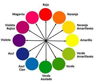Luciana Make Up El Circulo Cromatico Y El Maquillaje Circulo Cromatico Circulo Cromatico De Colores Colores Calidos Y Frios